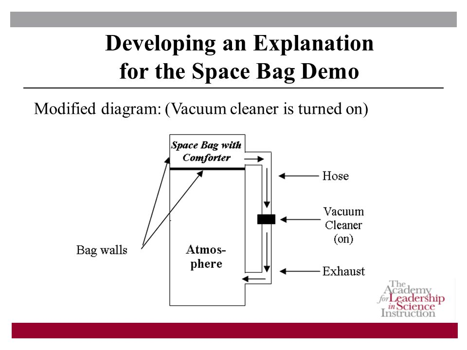 Developing an Explanation for the Space Bag Demo Modified diagram: (Vacuum cleaner is turned on)