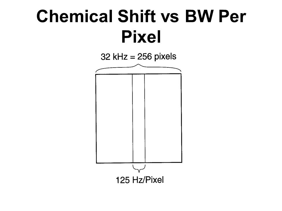Chemical Shift vs BW Per Pixel