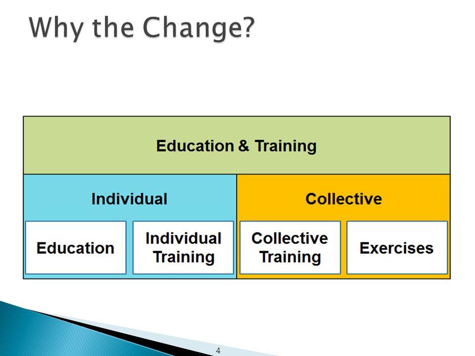35 MC 458/2 Bi-SC 75-2 Bi-SC 75-2 MC 458/2: NATO's Education, Training, Exercise and Evaluation (ETEE) Policy Bi-SC 75-2: Education, Training, Exercise and Evaluation Directive (E&TD) Bi-SC 75-3 Bi-SC 75-3 Bi-SC 75-3: Collective Training and Exercise Directive (CT&ED) Bi-SC 75-7: Education and Individual Training Directive (E&IT) Bi-SC 75-7 Bi-SC 75-7 CFI Concept including E&T Concept 2015- 2020