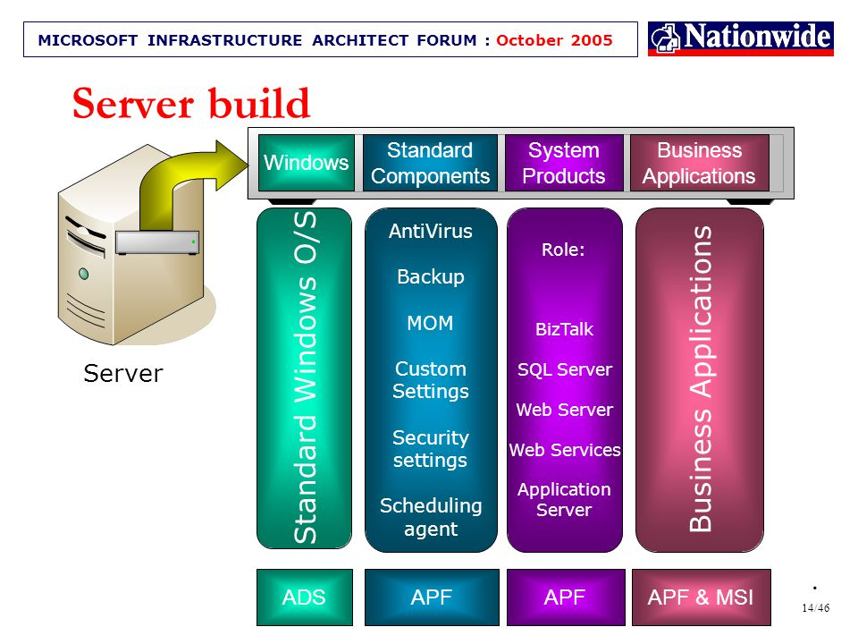 13/46 MICROSOFT INFRASTRUCTURE ARCHITECT FORUM : October 2005 Why automate builds.