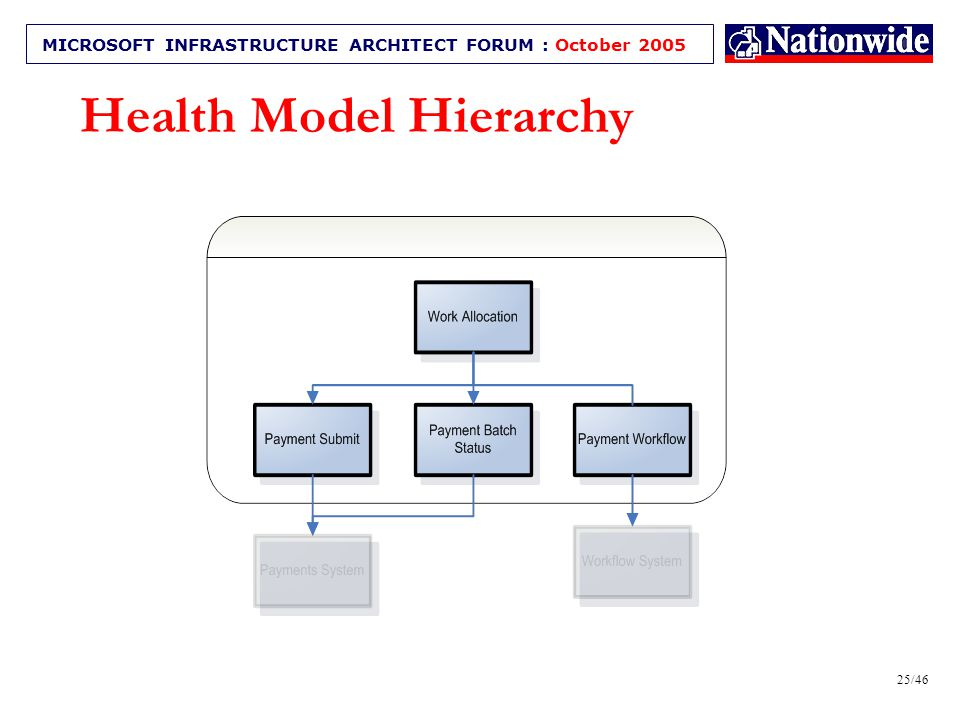 24/46 MICROSOFT INFRASTRUCTURE ARCHITECT FORUM : October 2005 Developing the model An Example Component Relationship Mapping