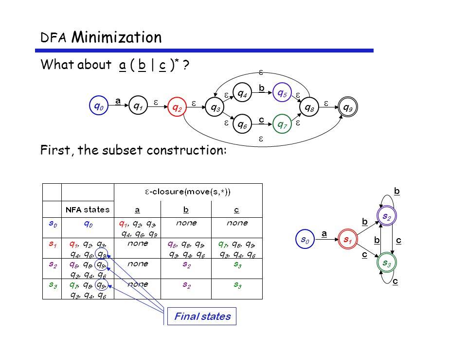 DFA Minimization What about a ( b | c ) * .