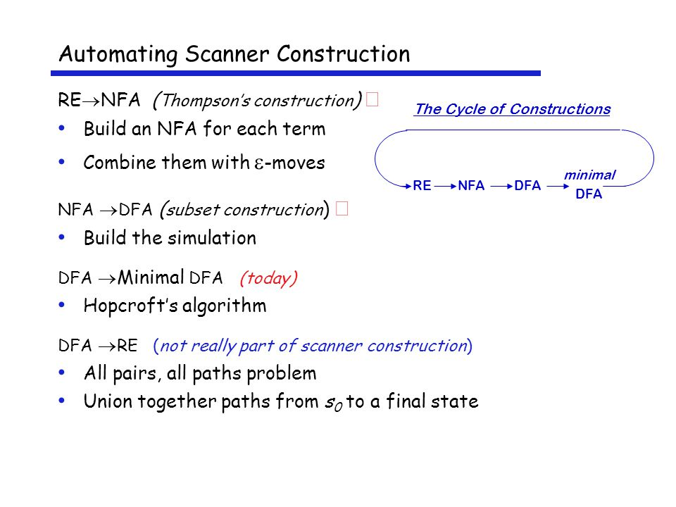 Automating Scanner Construction RE  NFA ( Thompson's construction )  Build an NFA for each term Combine them with  -moves NFA  DFA ( subset construction )  Build the simulation DFA  Minimal DFA (today) Hopcroft's algorithm DFA  RE (not really part of scanner construction) All pairs, all paths problem Union together paths from s 0 to a final state minimal DFA RENFADFA The Cycle of Constructions