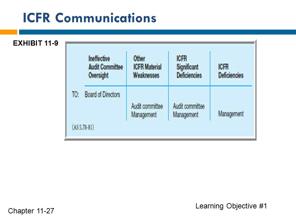 ICFR Communications Learning Objective #1 Chapter 11-27 EXHIBIT 11-9