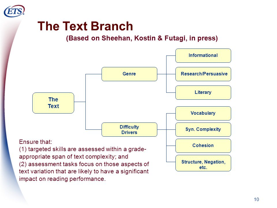 10 The Text Branch Difficulty Drivers The Text Genre Informational Research/Persuasive LiteraryVocabularySyn.