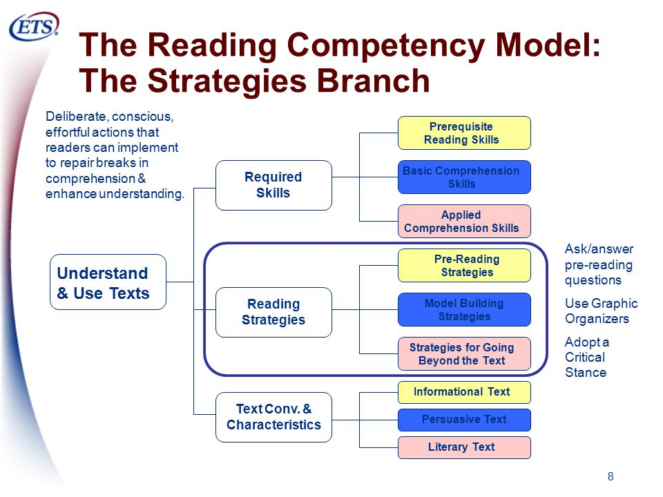 8 The Reading Competency Model: The Strategies Branch Understand & Use Texts Prerequisite Reading Skills Basic Comprehension Skills Applied Comprehension Skills Pre-Reading Strategies Model Building Strategies Strategies for Going Beyond the Text Required Skills Reading Strategies Text Conv.