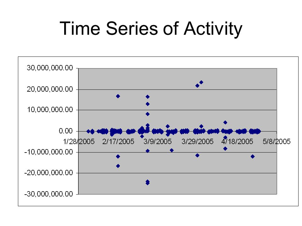 Time Series of Activity