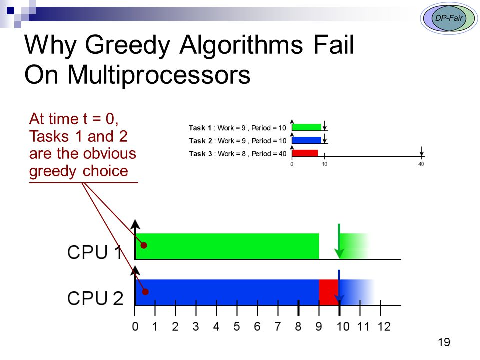 19 Why Greedy Algorithms Fail On Multiprocessors At time t = 0, Tasks 1 and 2 are the obvious greedy choice