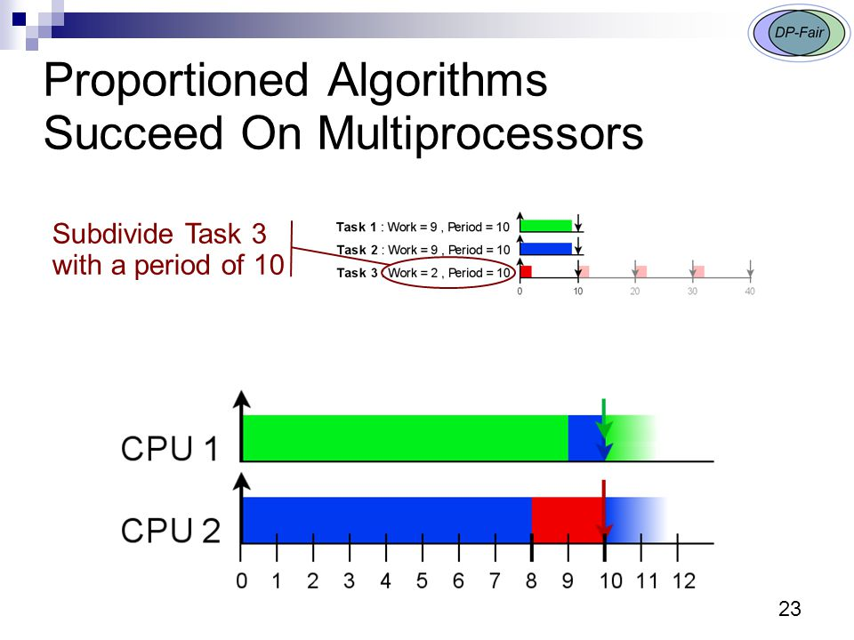 23 Proportioned Algorithms Succeed On Multiprocessors Subdivide Task 3 with a period of 10