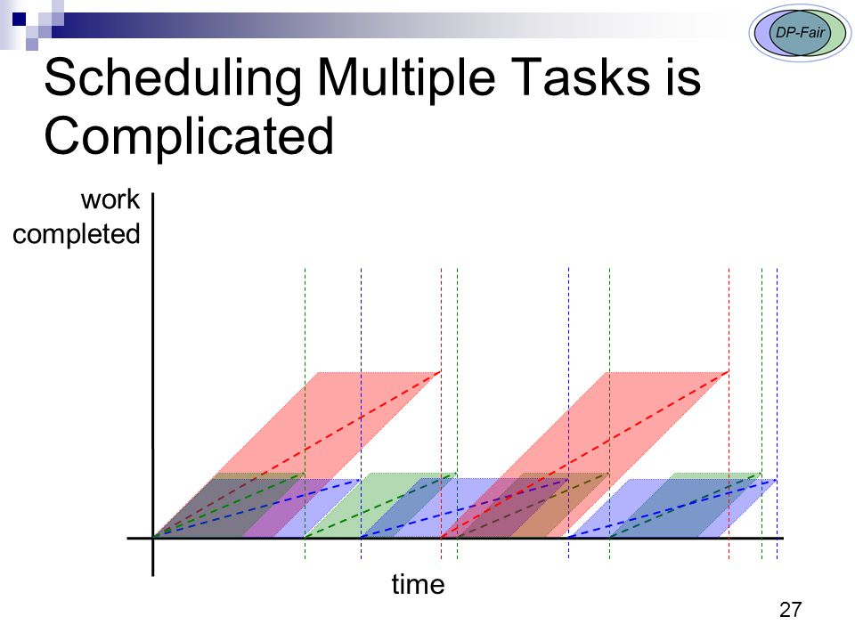 27 Scheduling Multiple Tasks is Complicated time work completed