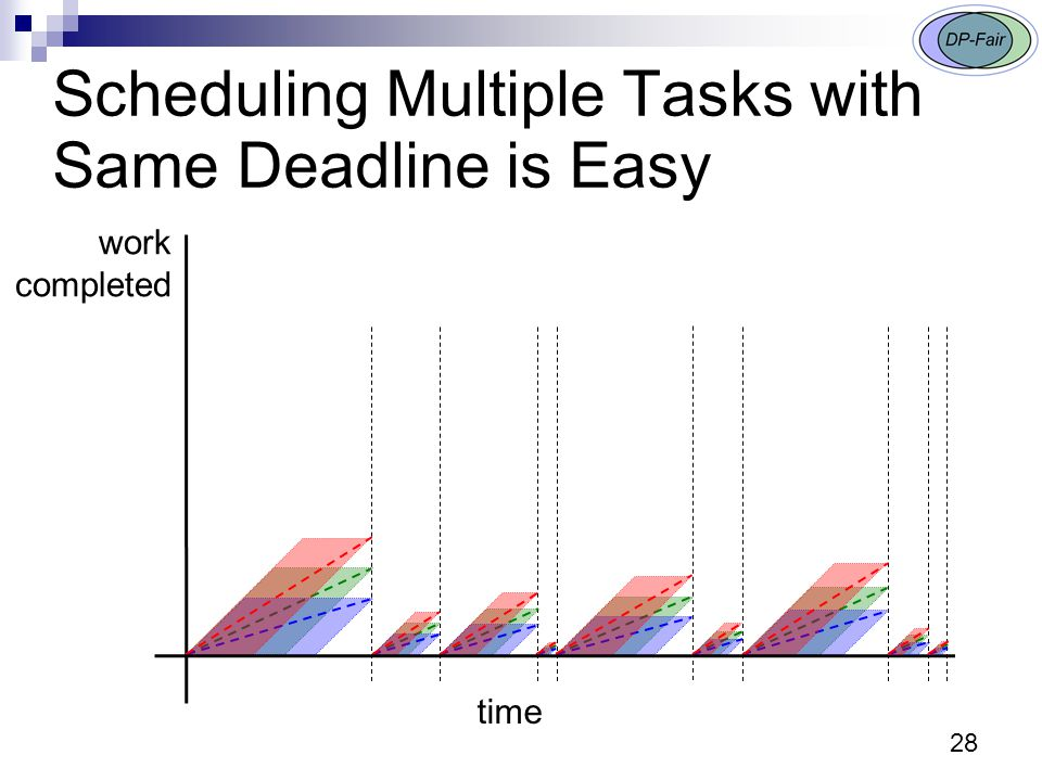 28 Scheduling Multiple Tasks with Same Deadline is Easy work completed time