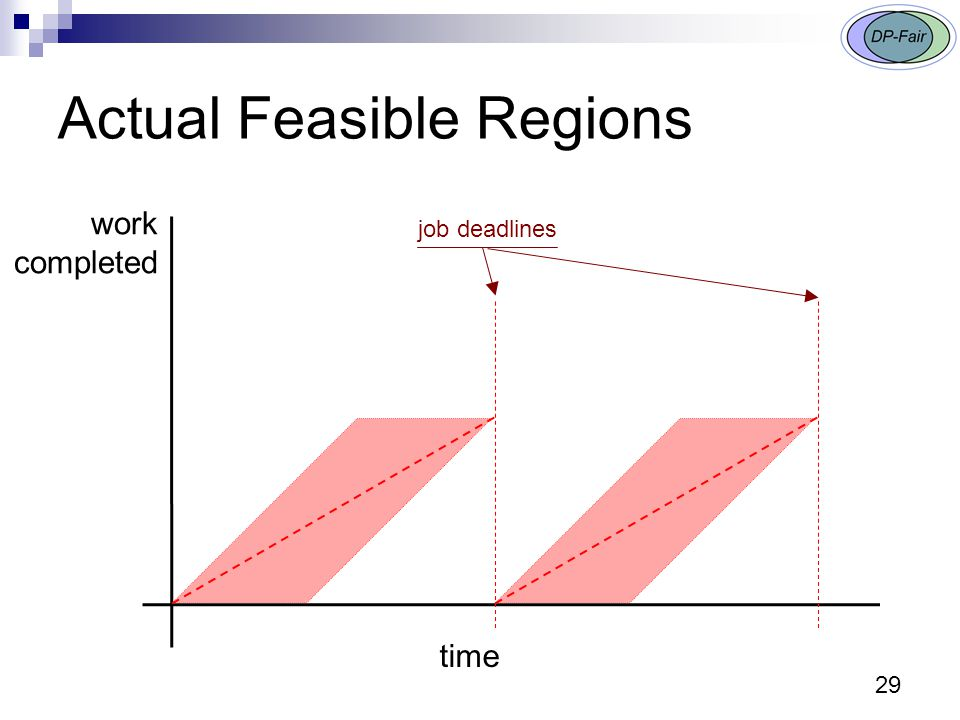 Actual Feasible Regions 29 work completed time job deadlines