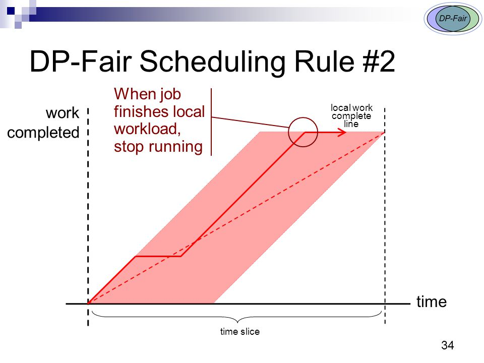 DP-Fair Scheduling Rule #2 time slice local work complete line When job finishes local workload, stop running 34 time work completed