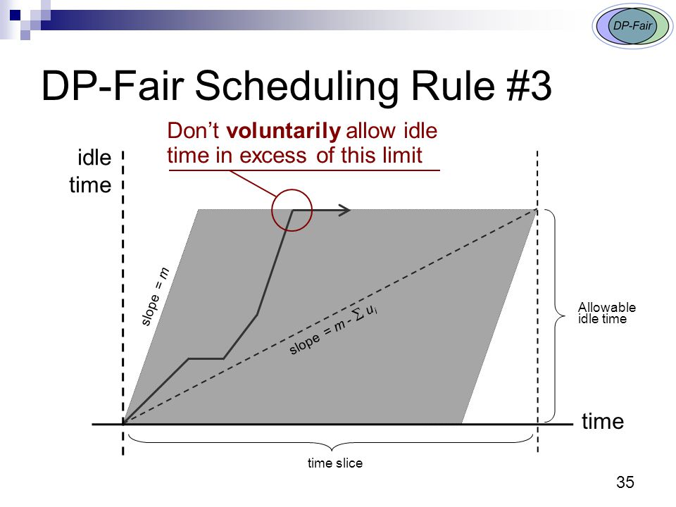 DP-Fair Scheduling Rule #3 time slice Don't voluntarily allow idle time in excess of this limit slope = m -  u i slope = m Allowable idle time 35 time idle time