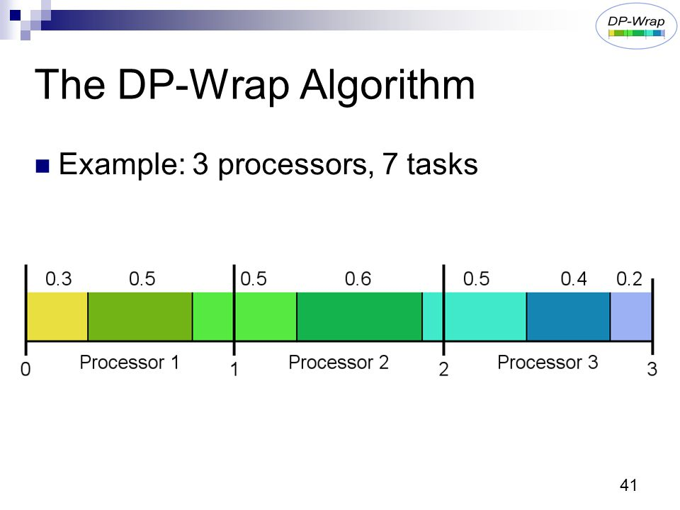 41 The DP-Wrap Algorithm Example: 3 processors, 7 tasks