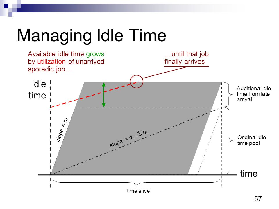 Managing Idle Time time slice Available idle time grows by utilization of unarrived sporadic job… slope = m -  u i slope = m Original idle time pool …until that job finally arrives Additional idle time from late arrival 57 time idle time