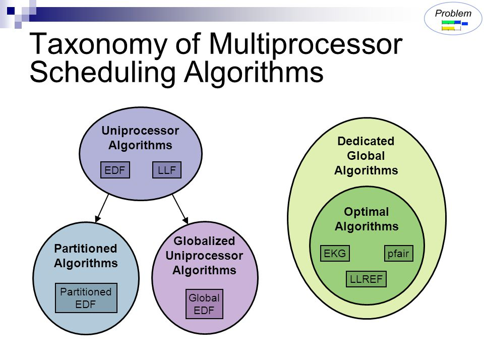 Taxonomy of Multiprocessor Scheduling Algorithms Uniprocessor Algorithms LLFEDF Partitioned Algorithms Globalized Uniprocessor Algorithms Global EDF Dedicated Global Algorithms Partitioned EDF Optimal Algorithms EKG LLREF pfair