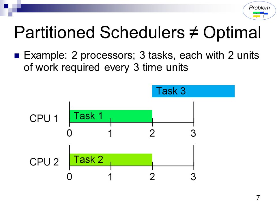 8 Global Schedulers Succeed Example: 2 processors; 3 tasks, each with 2 units of work required every 3 time units Task 3 migrates between processors
