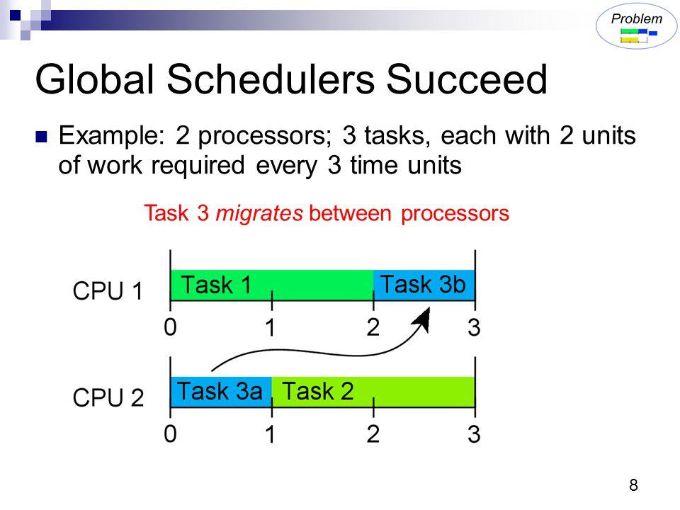 Actual Feasible Regions 29 work completed time job deadlines