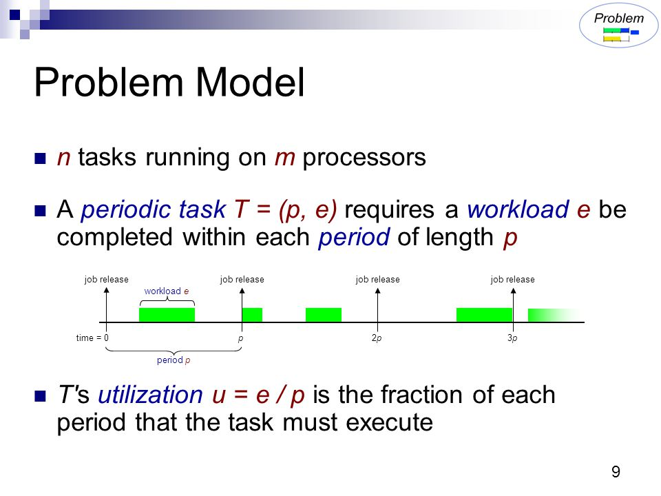 9 Problem Model n tasks running on m processors A periodic task T = (p, e) requires a workload e be completed within each period of length p T s utilization u = e / p is the fraction of each period that the task must execute job release time = 0 p 2p2p 3p3p job release period p workload e