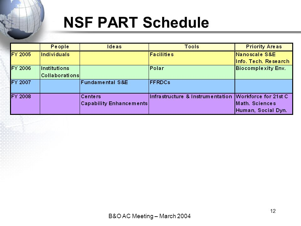 B&O AC Meeting – March 2004 12 NSF PART Schedule
