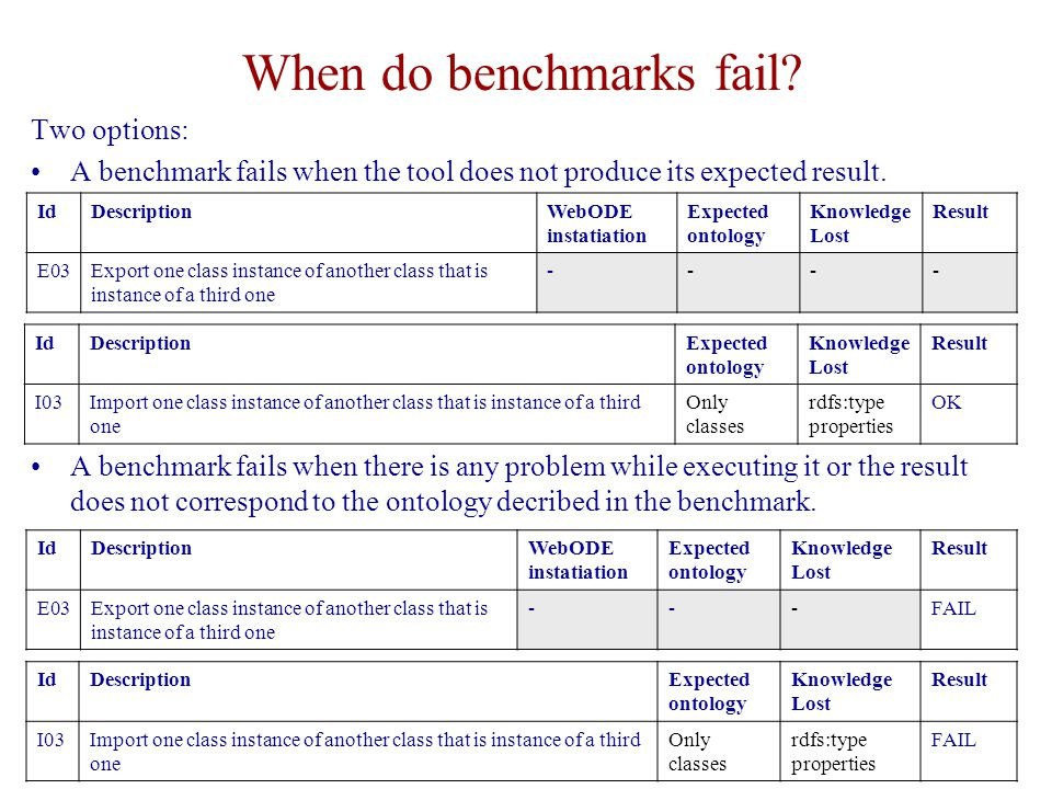 Wrap up – Day 1. October 10th 2005 3 © Raúl García-Castro When do benchmarks fail? Two options: A benchmark fails when the tool does not produce its e