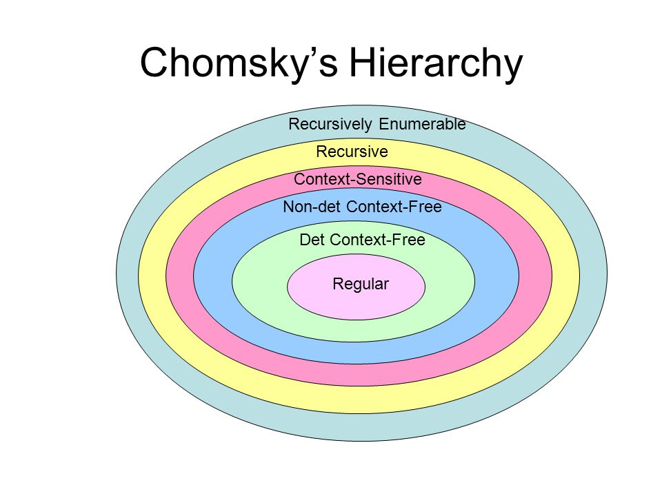 Chomsky's Hierarchy Regular Det Context-Free Non-det Context-Free Context-Sensitive Recursive Recursively Enumerable