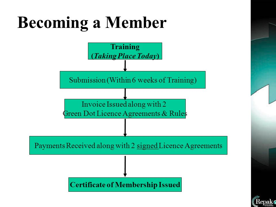 Becoming a Member Training (Taking Place Today) Invoice Issued along with 2 Green Dot Licence Agreements & Rules Payments Received along with 2 signed Licence Agreements Certificate of Membership Issued Submission (Within 6 weeks of Training)