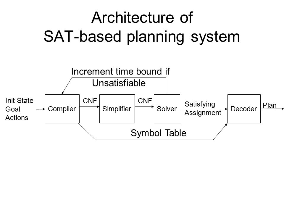 CompilerSimplifier Init State Goal Actions SolverDecoder Increment time bound if Unsatisfiable Symbol Table CNF Satisfying Assignment Plan Architectur