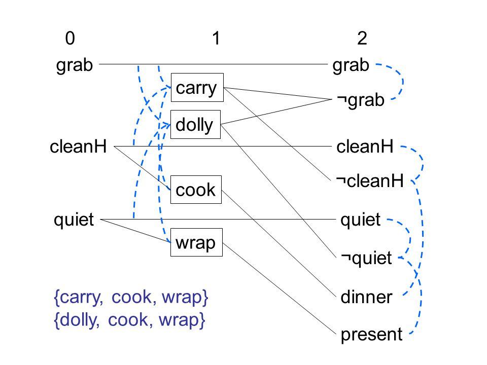 grab cleanH quiet ¬quiet dinner present carry dolly cook wrap 012012 ¬grab ¬cleanH {carry, cook, wrap} {dolly, cook, wrap}