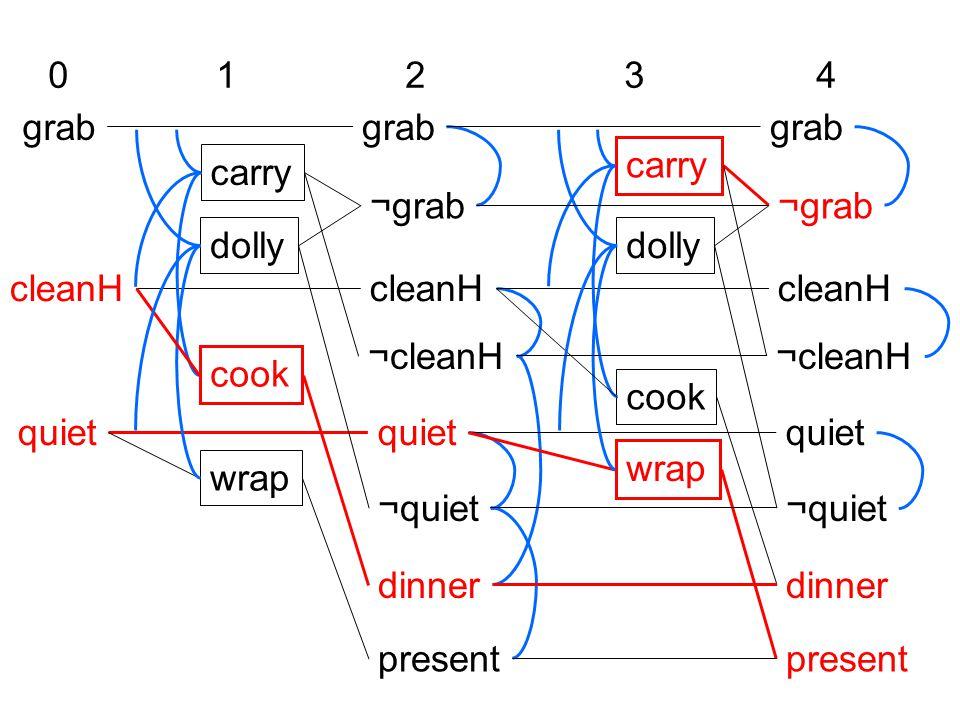 grab cleanH quiet ¬quiet dinner present carry dolly cook wrap 0 1 234 ¬grab ¬cleanH grab cleanH quiet ¬quiet dinner present carry dolly cook wrap ¬grab ¬cleanH