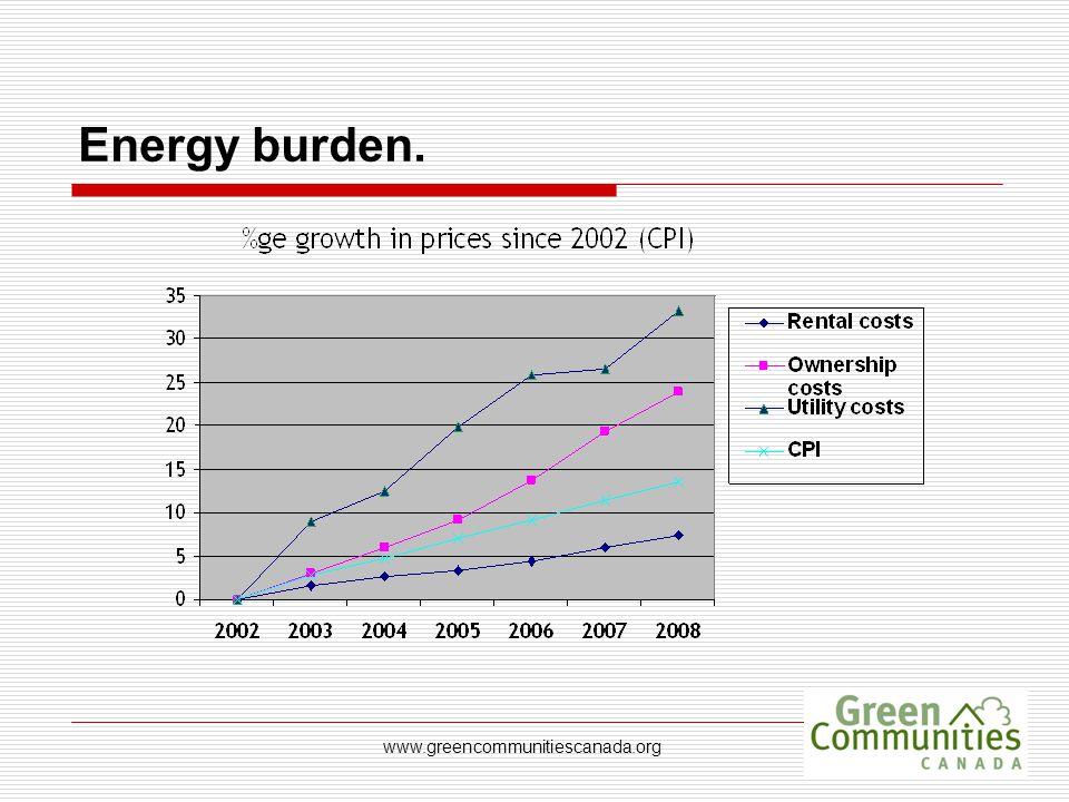 www.greencommunitiescanada.org Energy burden.