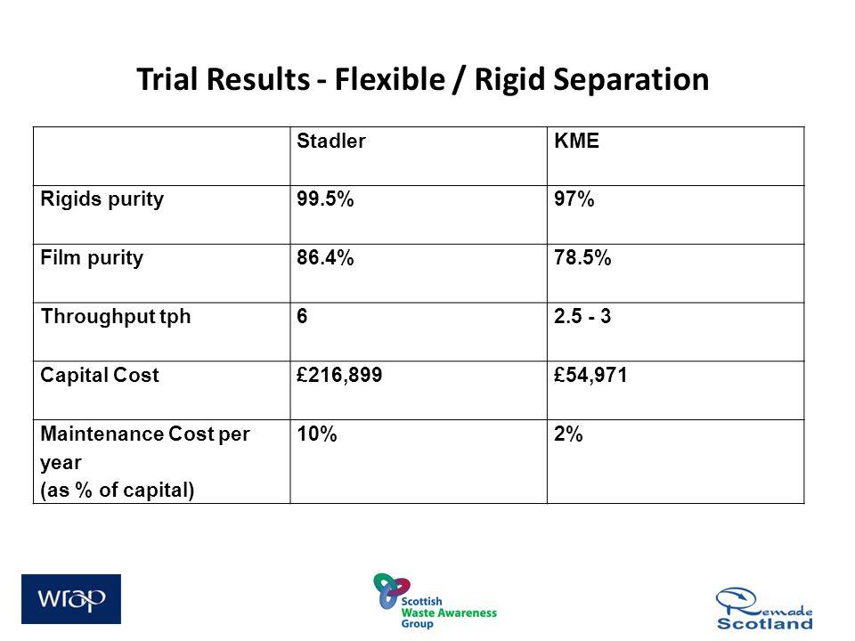 Trial Results - Flexible / Rigid Separation StadlerKME Rigids purity99.5%97% Film purity86.4%78.5% Throughput tph62.5 - 3 Capital Cost£216,899£54,971