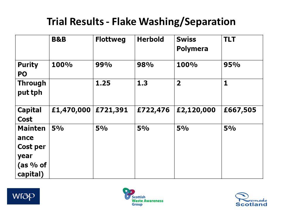 Trial Results - Flake Washing/Separation B&BFlottwegHerbold Swiss Polymera TLT Purity PO 100%99%98%100%95% Through put tph 1.251.321 Capital Cost £1,4