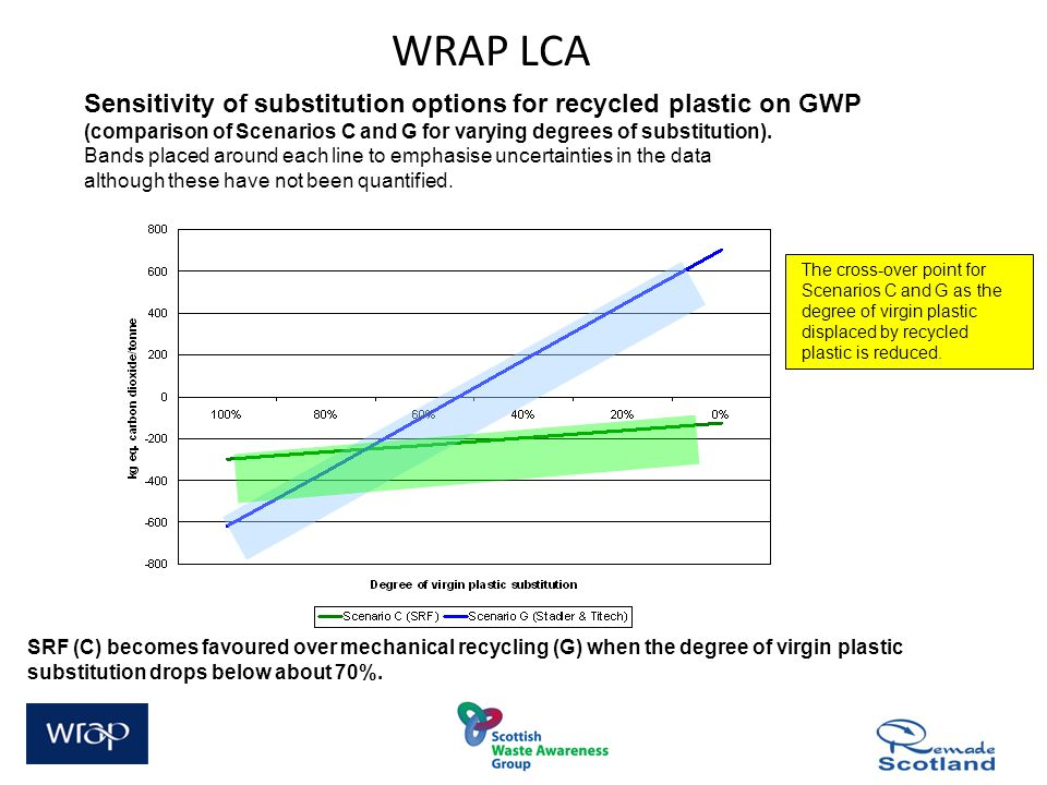 Sensitivity of substitution options for recycled plastic on GWP (comparison of Scenarios C and G for varying degrees of substitution).