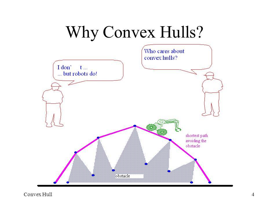Convex Hull4 Why Convex Hulls?
