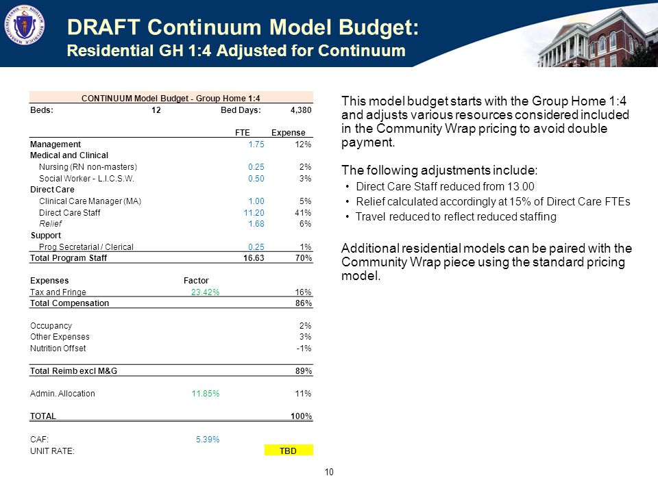 9 DRAFT Continuum Model Budget: Residential GH 1:3 Adjusted for Continuum This model budget starts with the Group Home 1:3 and adjusts various resourc