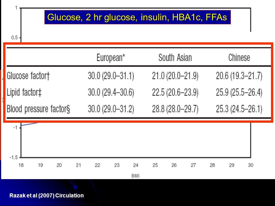 Razak et al (2007) Circulation Glucose, 2 hr glucose, insulin, HBA1c, FFAs
