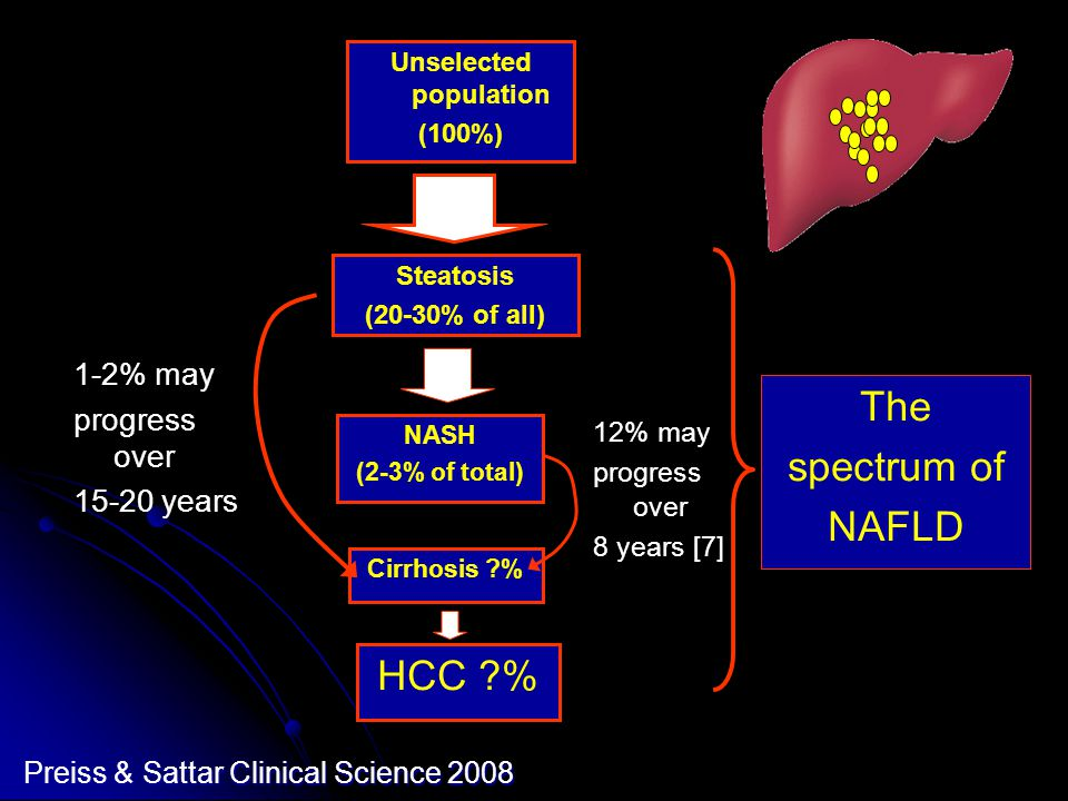 Unselected population (100%) NASH (2-3% of total) Steatosis (20-30% of all) Cirrhosis % HCC % 12% may progress over 8 years [7] 1-2% may progress over 15-20 years The spectrum of NAFLD Preiss & Sattar Clinical Science 2008