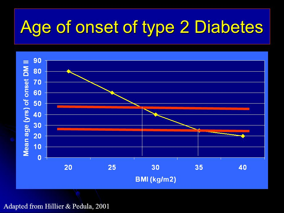 Age of onset of type 2 Diabetes Adapted from Hillier & Pedula, 2001
