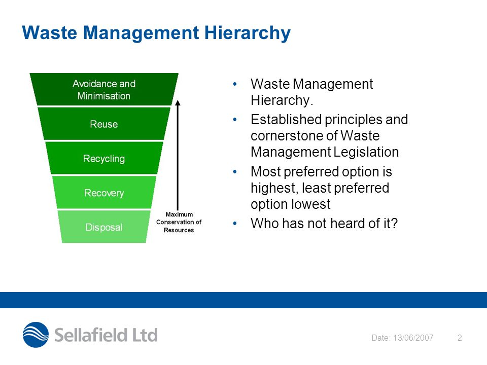 Date: 13/06/20072 Waste Management Hierarchy Waste Management Hierarchy. Established principles and cornerstone of Waste Management Legislation Most p