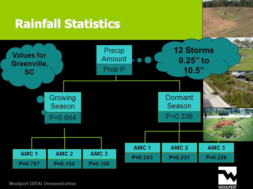 Woolpert IDEAL Demonstration Rainfall Statistics Growing Season P=0.664 AMC 1 P=0.797 AMC 2 P=0.104 AMC 3 P=0.100 Dormant Season P=0.336 AMC 1 P=0.543 AMC 2 P=0.231 AMC 3 P=0.226 12 Storms 0.25'' to 10.5'' Values for Greenville, SC Precip Amount Prob P