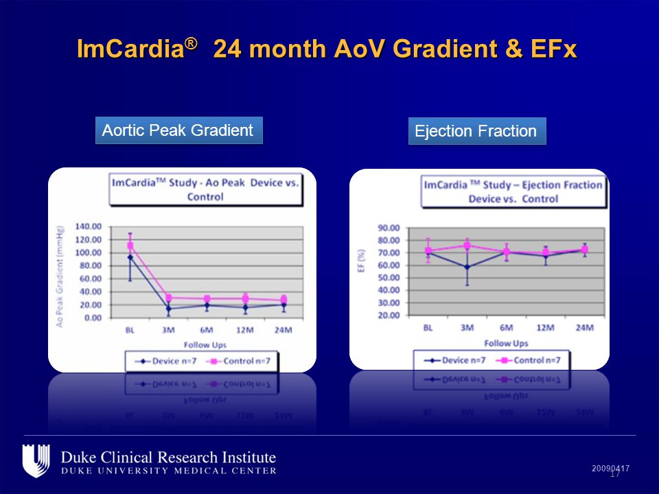 20090417 ImCardia ® 24 month AoV Gradient & EFx 17 Aortic Peak Gradient Ejection Fraction