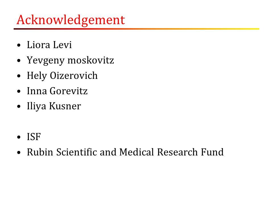 Acknowledgement Liora Levi Yevgeny moskovitz Hely Oizerovich Inna Gorevitz Iliya Kusner ISF Rubin Scientific and Medical Research Fund