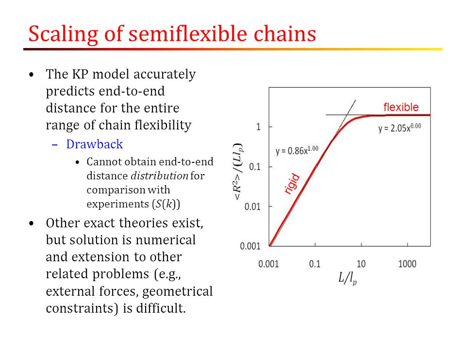 Scaling of semiflexible chains The KP model accurately predicts end-to-end distance for the entire range of chain flexibility –Drawback Cannot obtain end-to-end distance distribution for comparison with experiments (S(k)) Other exact theories exist, but solution is numerical and extension to other related problems (e.g., external forces, geometrical constraints) is difficult.