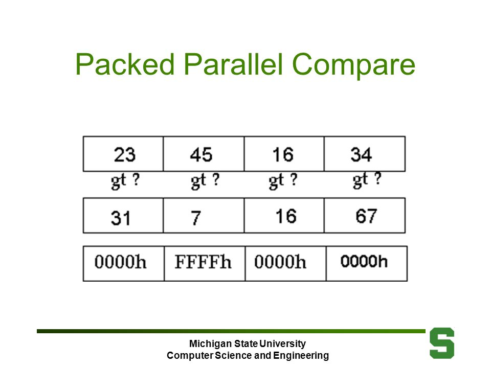 Michigan State University Computer Science and Engineering Packed Parallel Compare