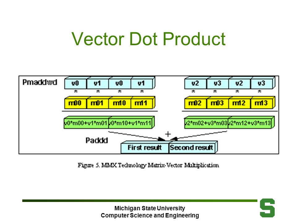 Michigan State University Computer Science and Engineering Vector Dot Product