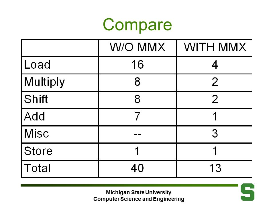 Michigan State University Computer Science and Engineering Compare