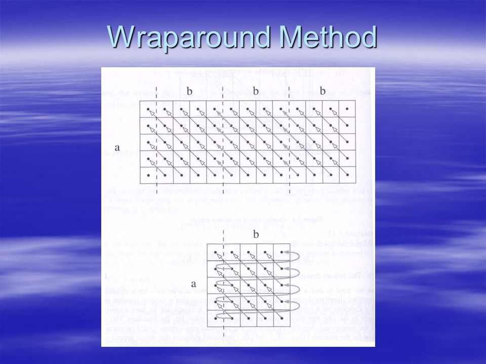 Wraparound Method