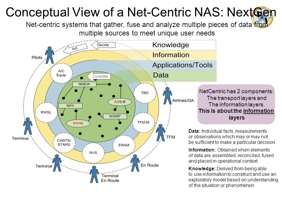 Conceptual View of a Net-Centric NAS: NextGen Net-centric systems that gather, fuse and analyze multiple pieces of data from multiple sources to meet